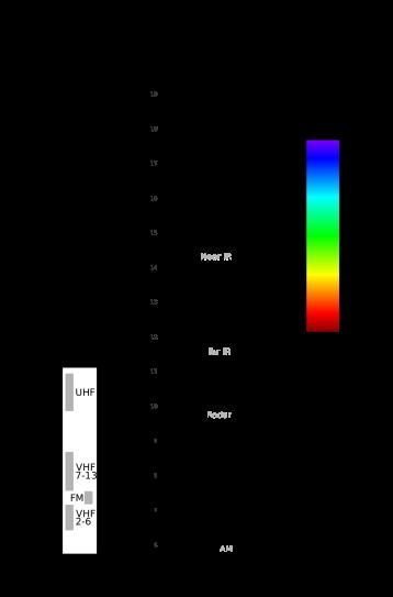 Electromagnetic-Spectrum.svg.png